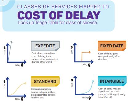 Kanban Cost of Delay